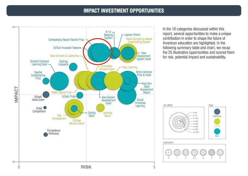 Impact Investment Opportunities EdTech