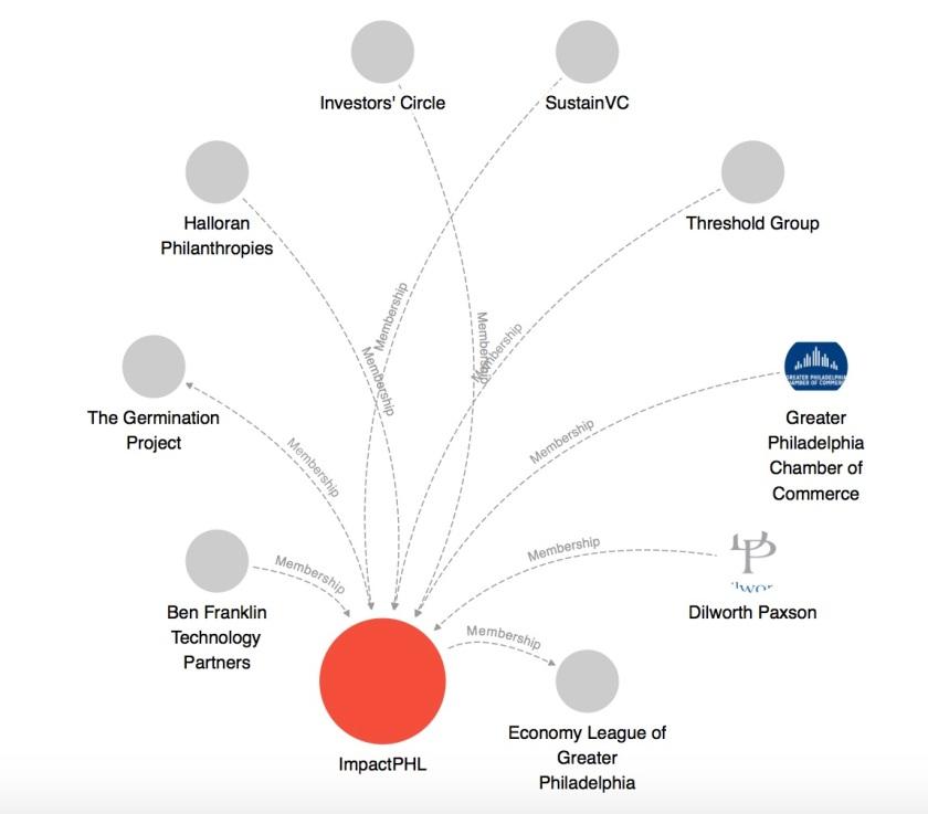 ImpactPHL Founding Members