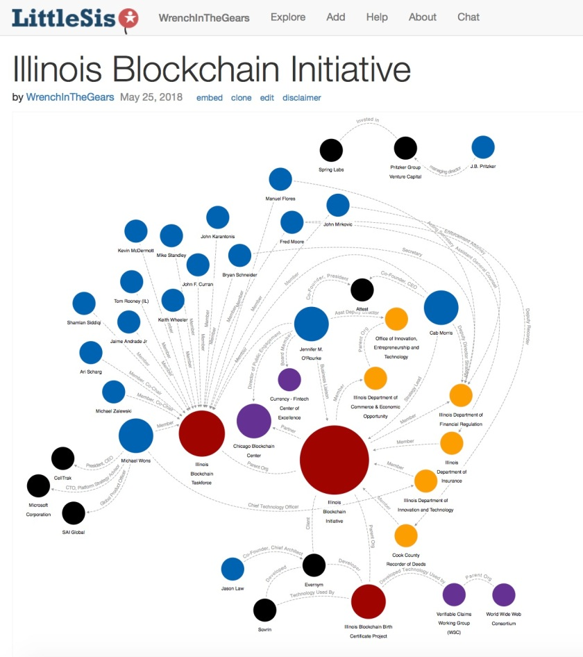 IL Blockchain Initiative