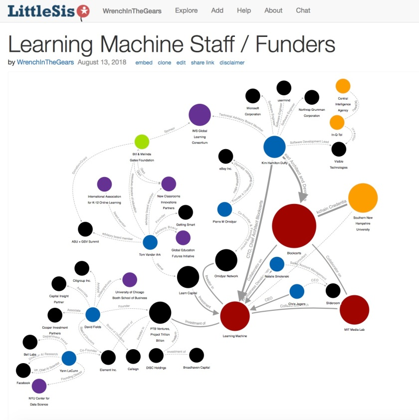 Learning Machine Staff Funders