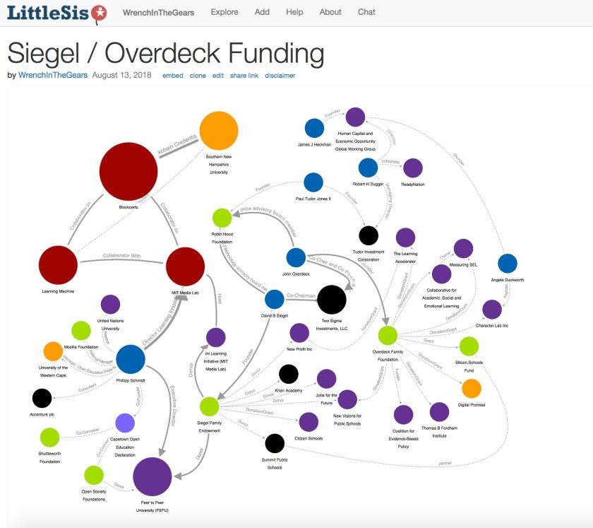 Siegel : Overdeck Funding