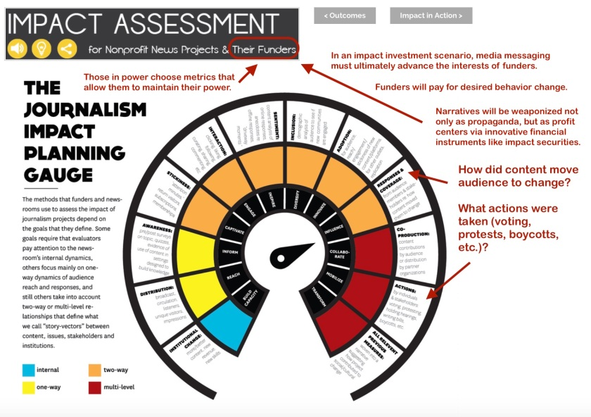 Impact Assessment Gauge