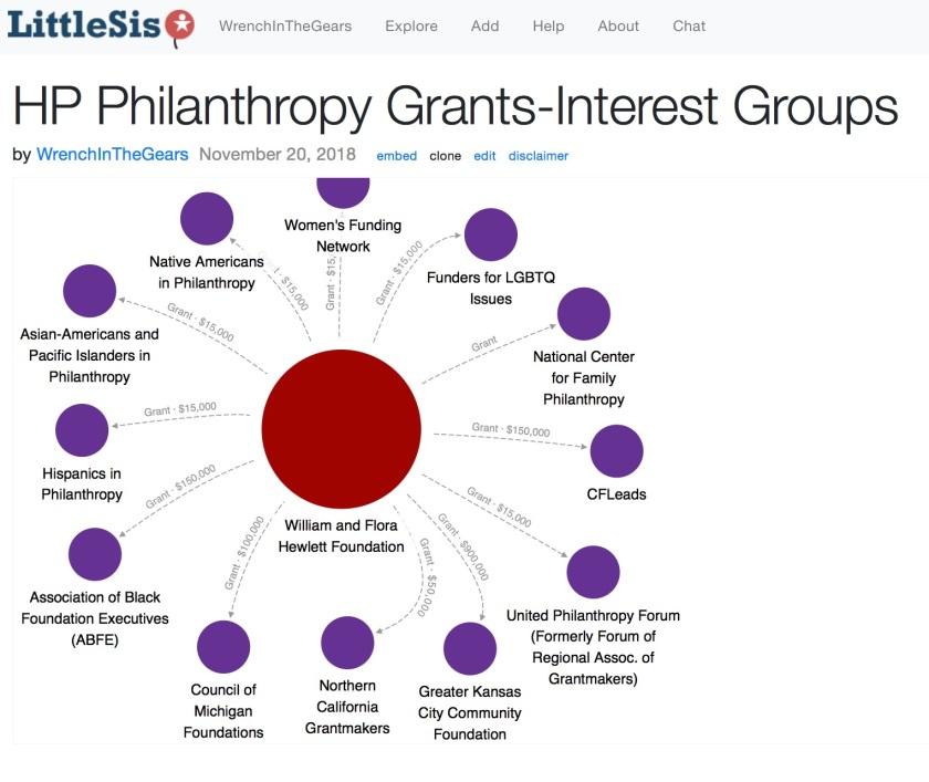 HP Interest Groups