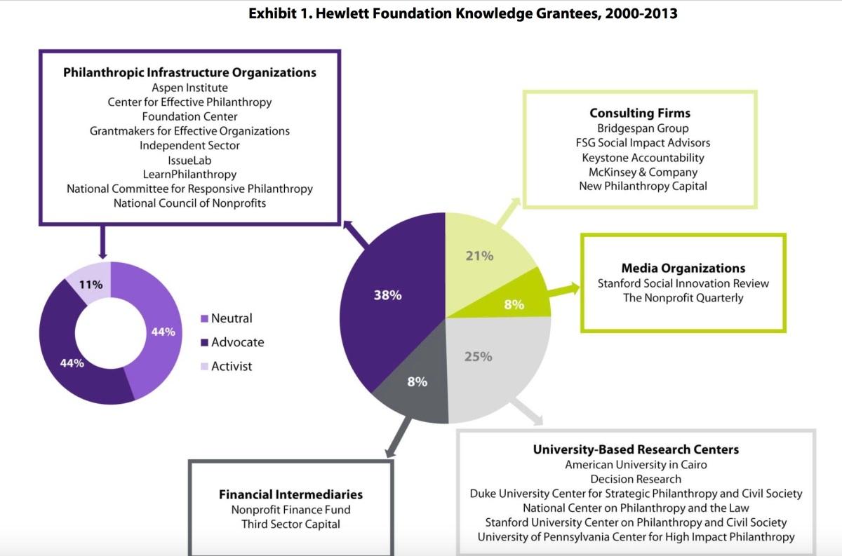Toxic Philanthropy Part 2: Hewlett Packard Re-Engineers the SocialSector