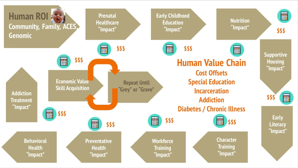 Pay for Success and the Human ValueChain