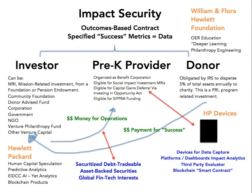 Impact Security Data Capture