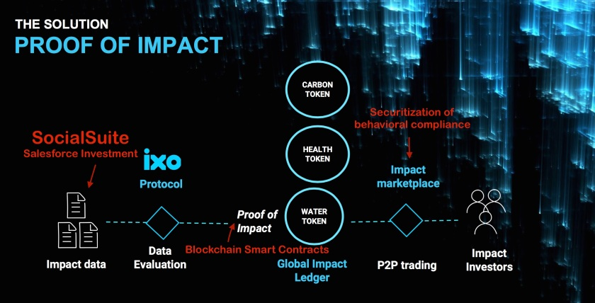 Salesforce IXO Impact Securitization