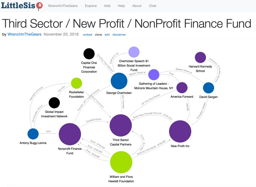 Third Sector NonProfit Finance Fund New Profit