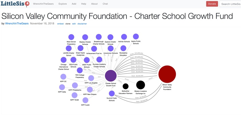 SVCF Charter Schools Growth Fund