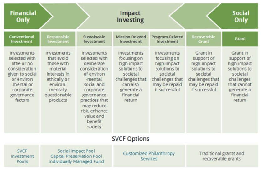SVCF Finance Options