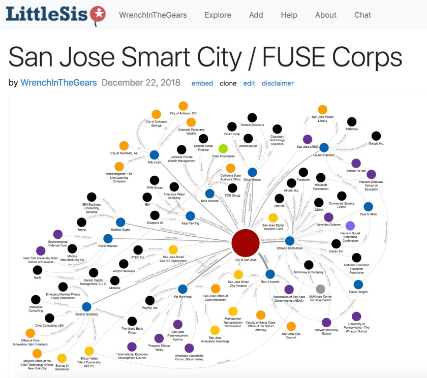 Smart Cities : FUSE Corps