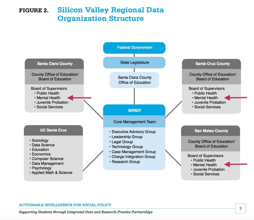 silicon valley regional data trust upenn