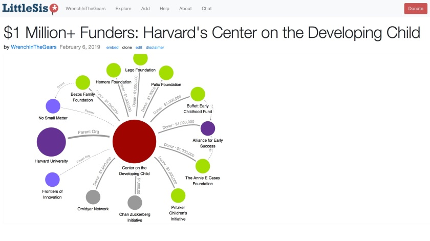 Harvard Center on Developing Child Investors