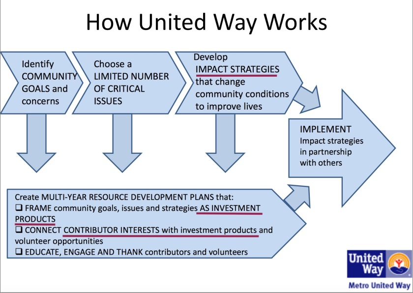 United Way Impact Investment Products 1