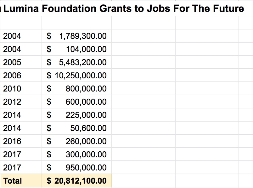 Lumina Foundation Grants to Jobs For The Future