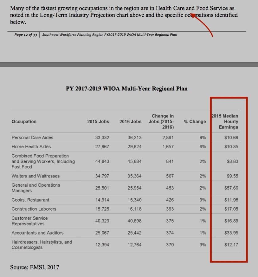 SE PA WIOA Plan 2017-1