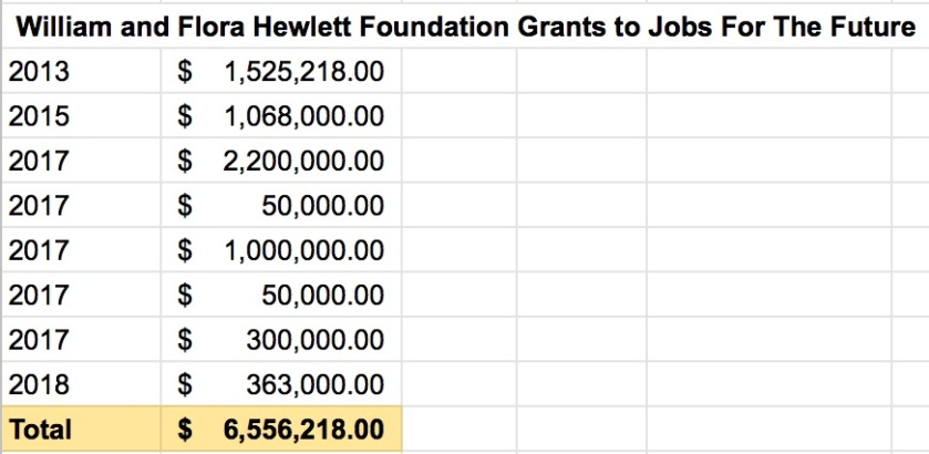 William and Flora Hewlett Foundation to Jobs for the Future