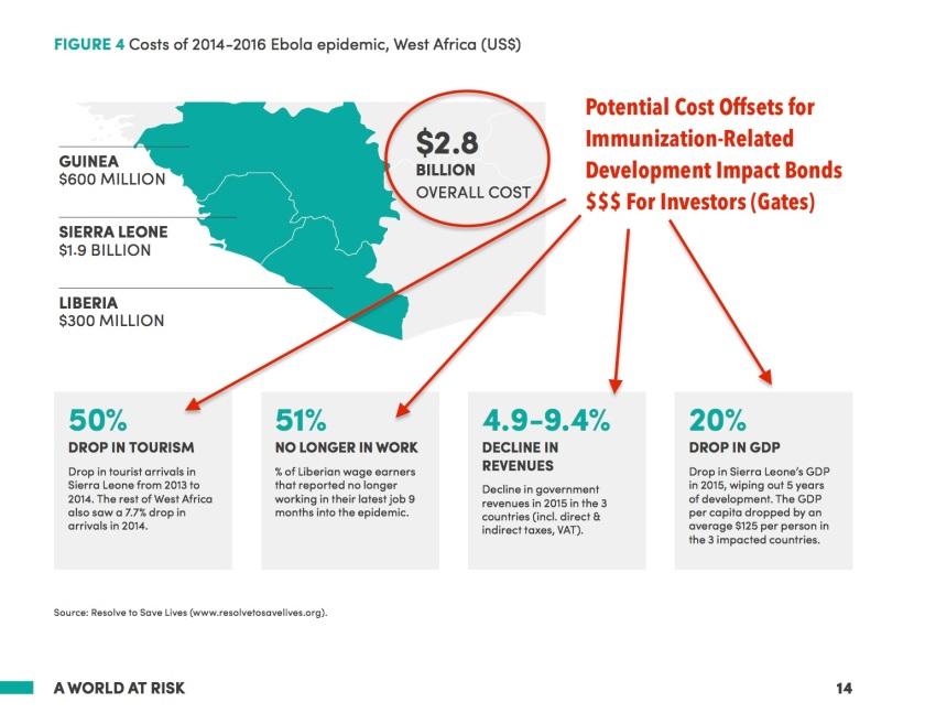Ebola Economic Impact Vaccine